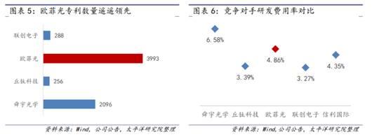 宁靖洋证券:细说欧菲光为何仍具发展潜力