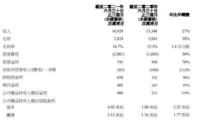 和讯曝财报 联想集团第一财季净利润30.1亿元 首次披露SSG财务数据