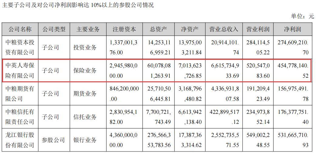 中英人�凵习肽�衾���4.55�|元,同比增29.31%