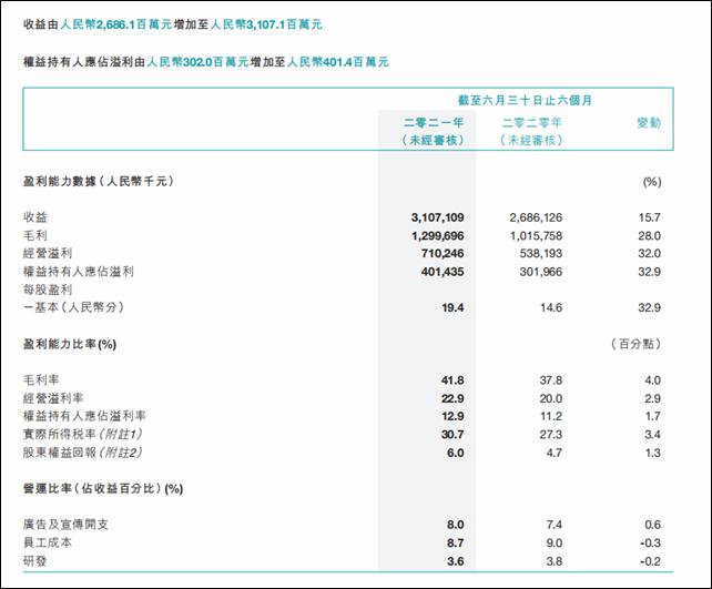 361度上半年业绩:营收净利双增长,但营收不及李宁三分之一