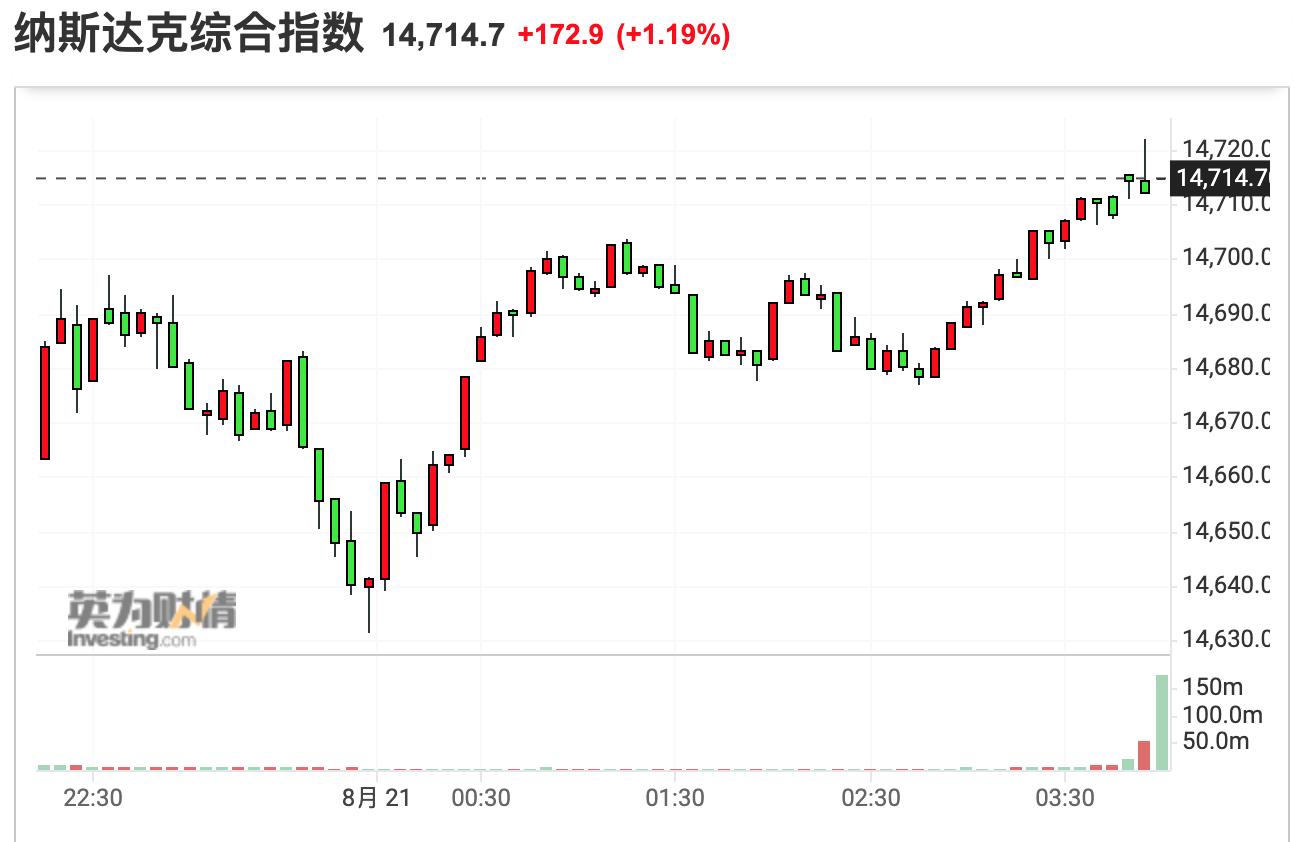 美股收盘:纳指领涨三大股指 热门中概股集体反弹