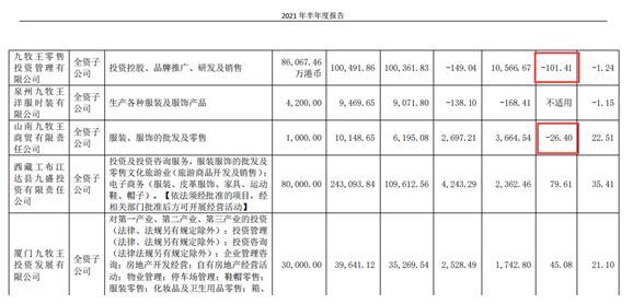 九牧王2021中报:净利润1.22亿元同比下滑40.41%、上半年关闭门店177家