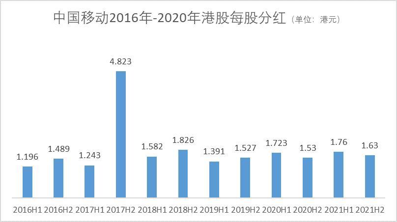 中国移动拟回A募资560亿元  三大运营商或将于年底聚齐
