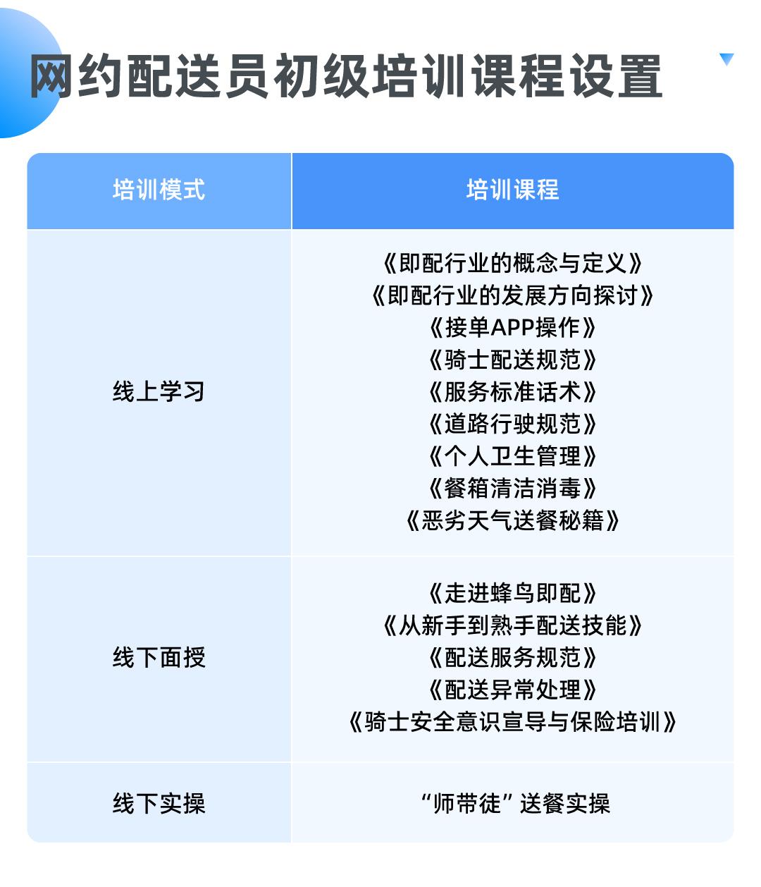 """上海首批""""网约配送员""""职业培训完成,培训还能获补贴"""
