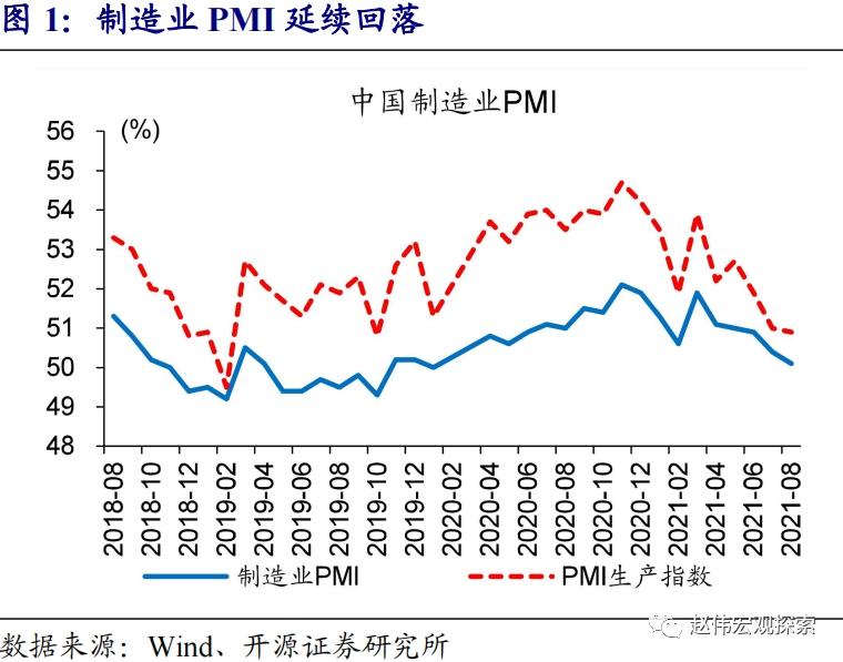 开源证券点评8月制造业PMI:行业结构分化,内需回落