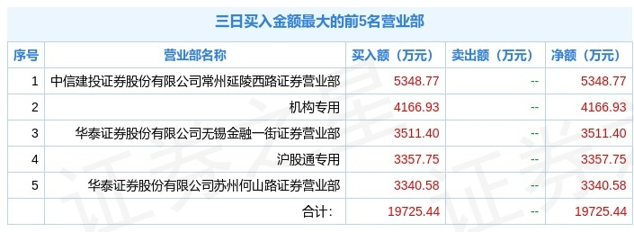 中国卫通今日涨停,机构、北向资金合买7500万元