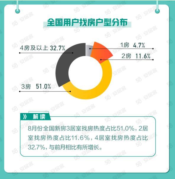 58安居客解读8月楼市:二手房参考价城市挂牌价最高降幅1.7%