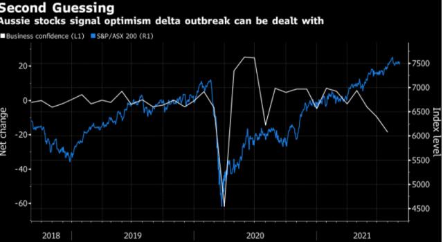 """澳洲联储利率决议前瞻:疫情蔓延经济受挫,还能继续""""鹰""""吗?"""