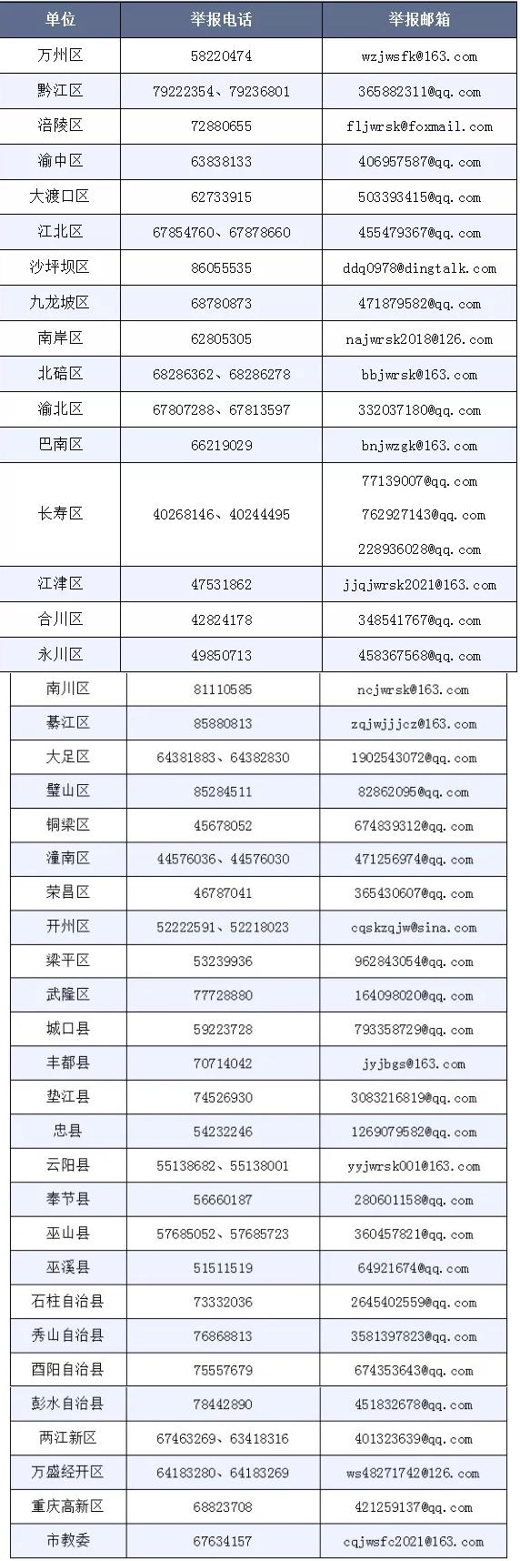 重庆严查中小学有偿补课、教师违规收受礼品礼金问题