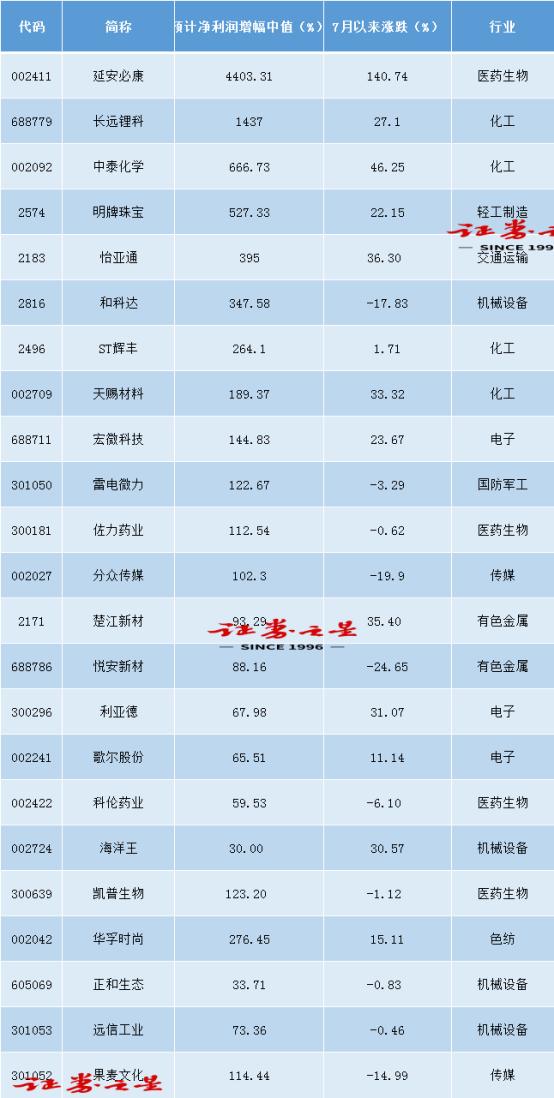 最高预增超40倍!39股率先公布三季度业绩预告(附名单)