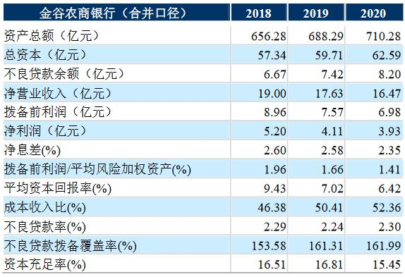 金谷农商银行启动A股上市辅导 上半年资产规模小幅缩水