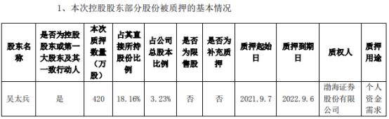 万兴科技控股股东吴太兵质押420万股用于个人资金需求