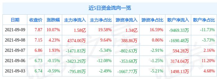 9月9日智度股份涨停分析:IPO影子股,创投,独角兽概念热股