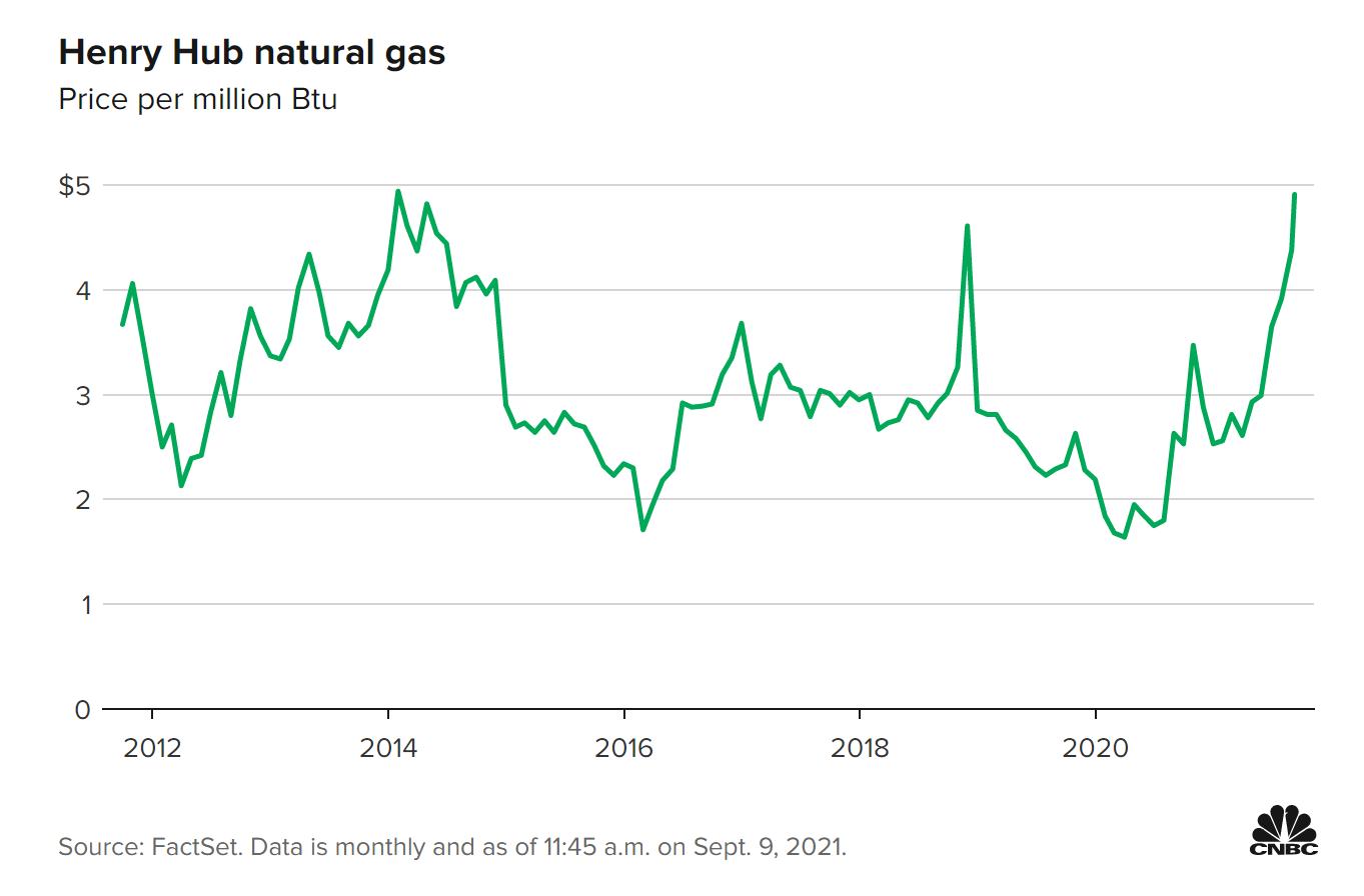 天然气涨势难停?高盛:供需失衡严重 美国今冬恐迎13年以来最高价