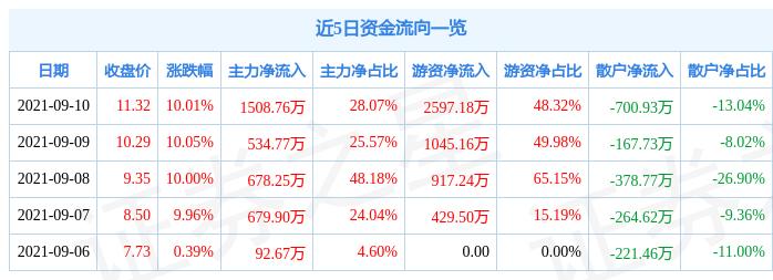 9月10日世龙实业涨停分析:液氯,烧碱概念热股