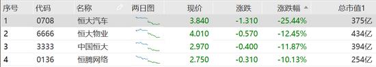 恒大系尾盘跌幅扩大:恒大汽车跌超25%,中国恒大跌12%