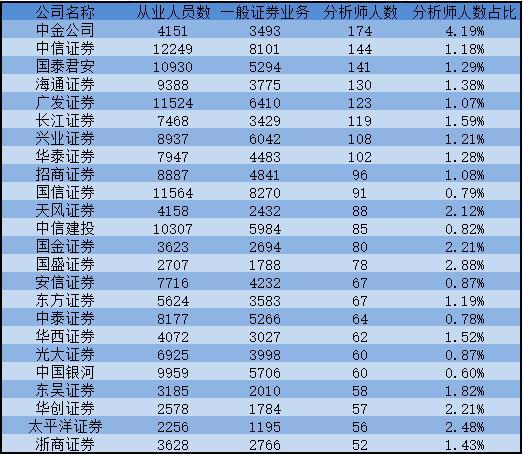 国内券商分析师人数接近3500人 中金公司分析师数量居首位