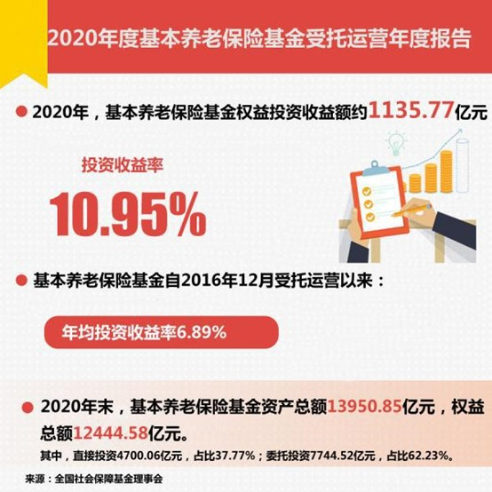 万亿养老金年度成绩单揭晓 收益率10.95% 重仓股名单来了