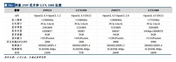 国产GPU爆发 景嘉微称下一代显卡芯片已完成流片、封装