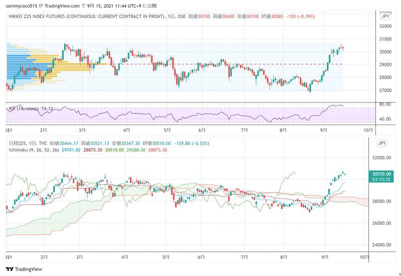 东京外汇股市日评:日经指数一度创下30年以来新高,美元兑日元汇率回落