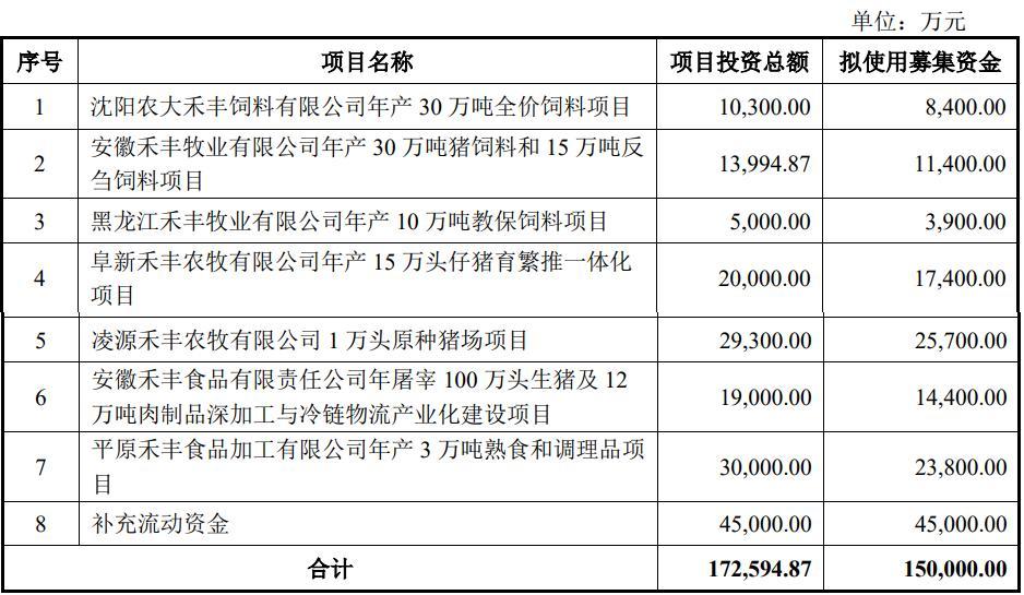 禾丰股份拟发可转债募资15亿元 2021上半年增收不增利 存货居高位跌价准备不足