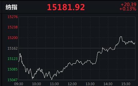 美股V型反弹!热门中概股涨跌不一,洪恩教育跌17.51%
