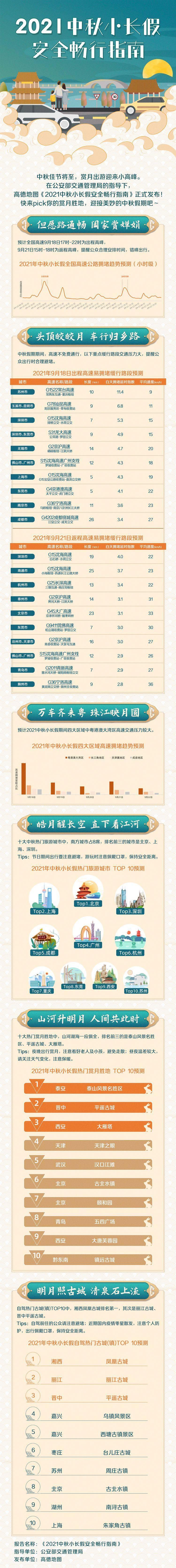 中秋小长假安全畅行指南发布:9月18日17点-22点为高速出程高峰