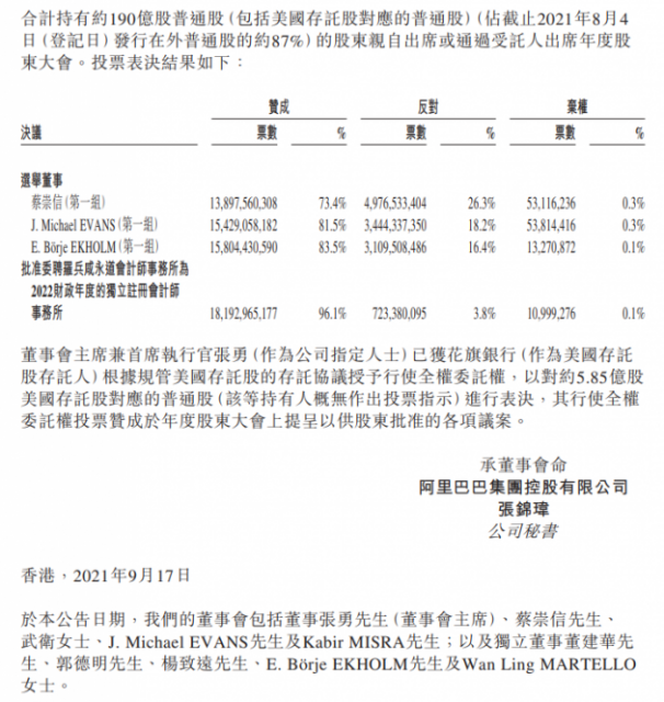 阿里巴巴:蔡崇信等三人在股东大会上当选第一组董事