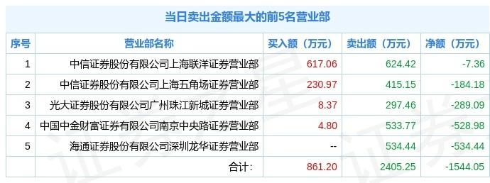 新股上市,万事利首日大涨285.5%!换手率近77%