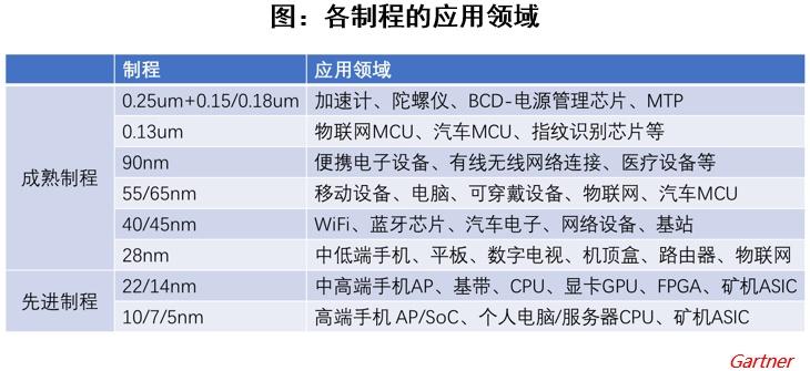 """排名世界第五,中芯国际,晶圆代工的中国""""芯"""""""