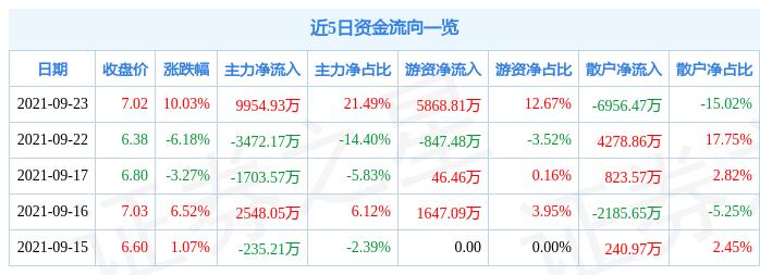 9月23日大湖股份涨停分析:水产养殖,预制菜,白酒概念热股