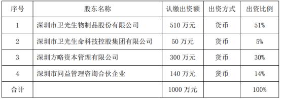 卫光生物拟对外投资510万元设立控股子公司持股51%