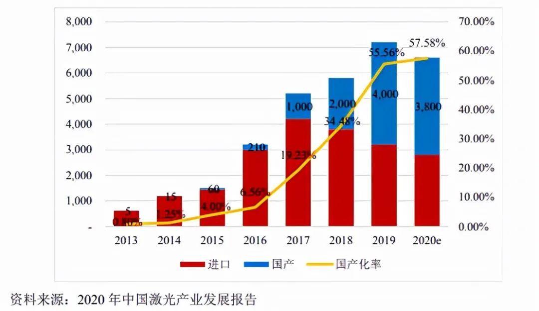 半导体激光行业透视:矩光科技、长光华芯过会 国产化替代趋势加速