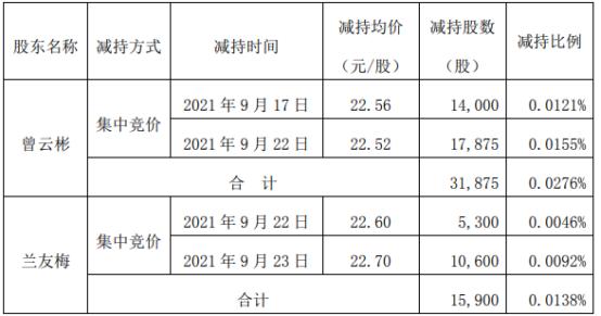 澄天伟业2名股东合计减持4.8万股套现合计107.88万上半年公司净利777.96万