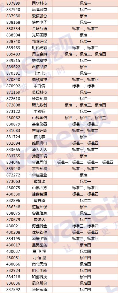91家北京创新层企业符合北交所财务标准:鼎欣科技、亿玛在线等进入辅导期
