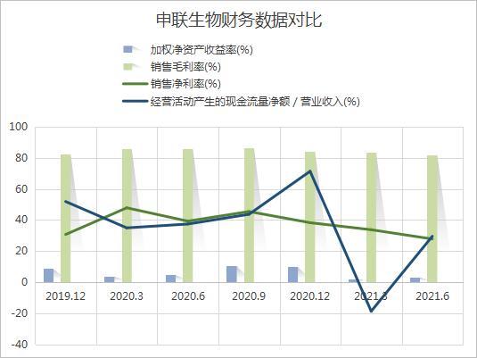 和讯SGI公司 申联生物股价为何持续下跌?盈利能力仍然较弱,产品结构相对单一面临多重风险
