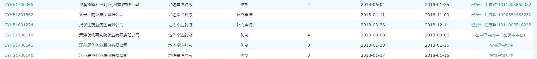"""地佐辛被""""炮轰"""":恩华药业称有用 <a href='/' target='_blank'>上海医药</a>(<a href='/' target='_blank'>601607</a>)无产品在销"""