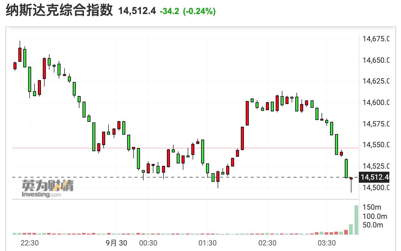 美股收盘:三大股指涨跌不一 热门中概股普遍走低