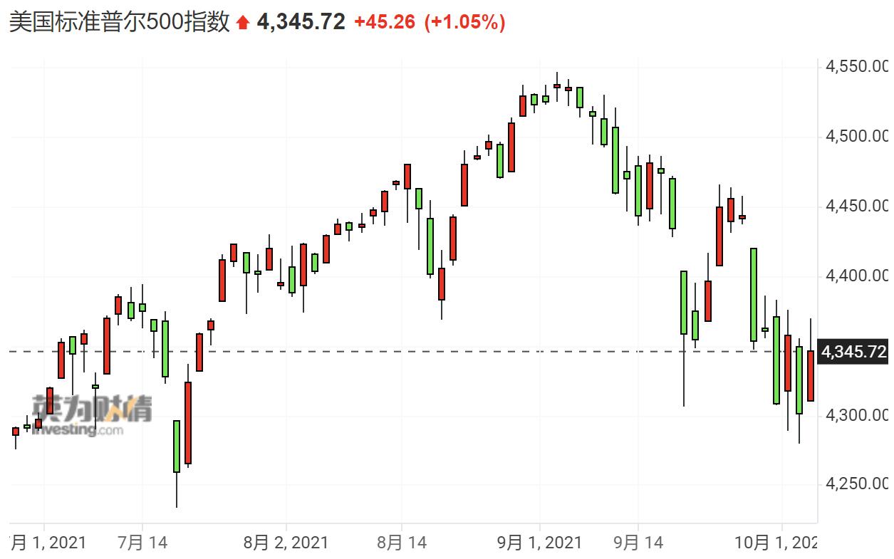 美股收盘:三大股指集体反弹 热门中概股、大型科技股普涨