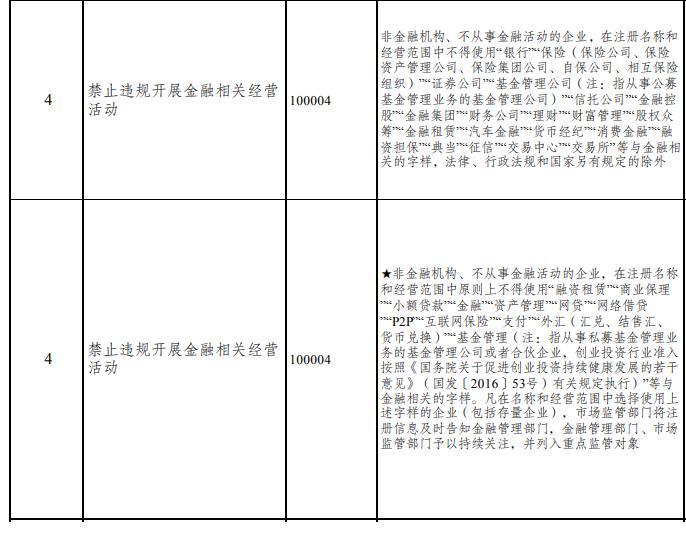 新版市场准入负面清单征求意见:禁止违规开展金融相关经营活动