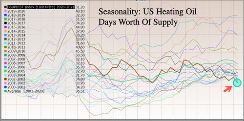 寒冬未至 美国汽柴油库存告急 已降至逾20年低位