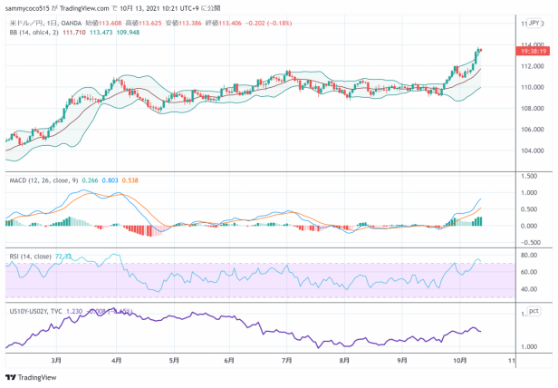东京外汇股市日评:日经指数回落,美元兑日元汇率继续走高