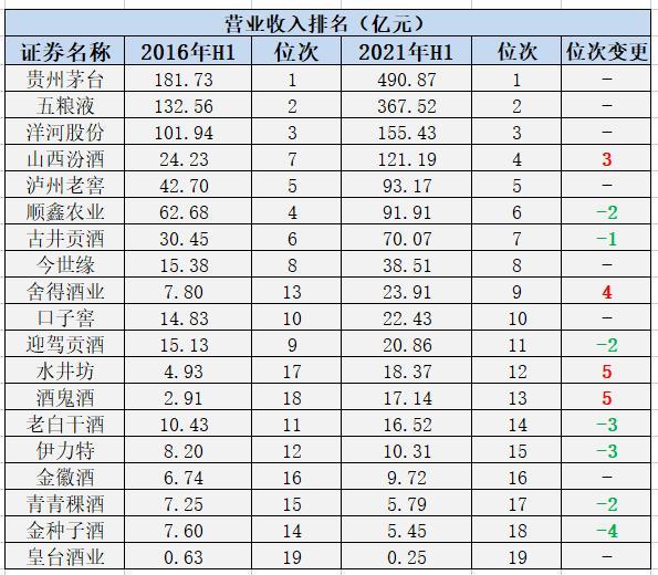 睿见・说酒|川酒5年发展实录,营收平均增长193.75%,市值增长领跑行业