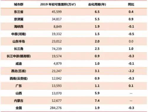 从城市群库存来看,库存分布不均仍然持续,北方地区库存大大高于南方。东三省、京津冀、内蒙、山西库存高企,去化周期都在 5 年以上,尤其是内蒙古,去化需要7.4年,全国最高;东三省则需6.5年以上;京津冀需5.5年。