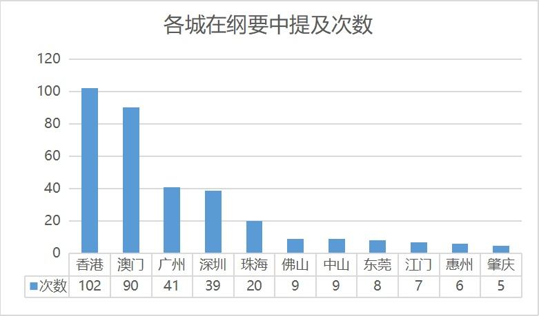 2019粤港澳大湾区经济总量_粤港澳大湾区图片