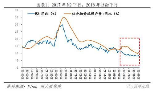 2019年货币政策:宽信用、稳增长