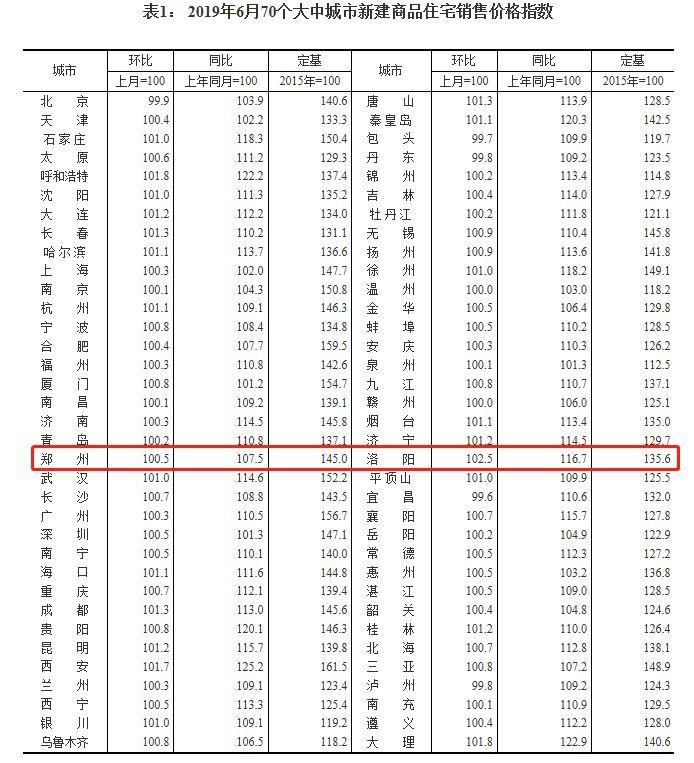 2018年郑州经济gdp总量_郑州经济技术学院