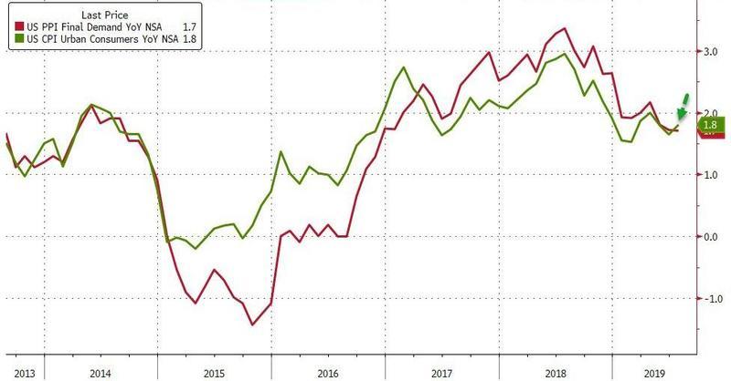 美国7月CPI数据有所走高,美元小幅上扬