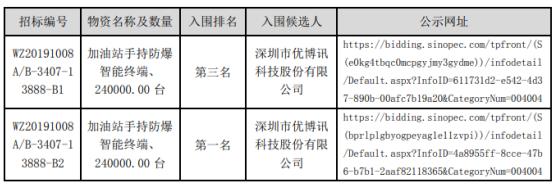 优博讯入围中国石化销售企业加油站手持防爆智能终端框架协议