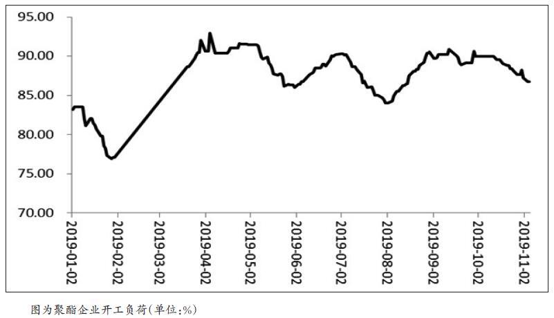 受供应压力不断加大的影响,PTA期货呈现振荡下行走势。10月下旬,PTA价格跌破由年内低点和2017年低点形成的支撑位,技术上看,下行空间打开。